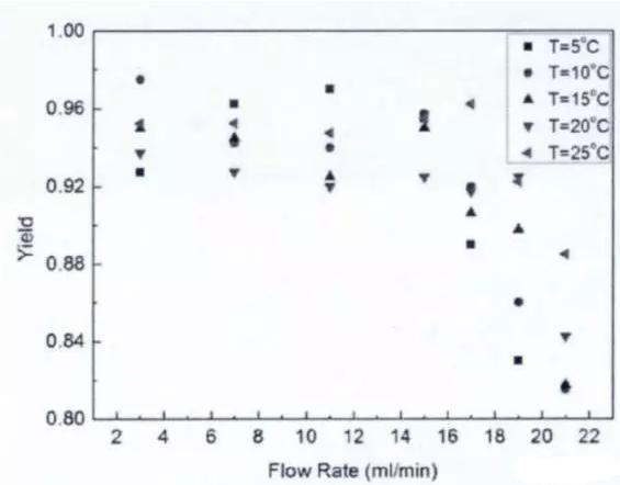 图4反应温度与产品收率的关系