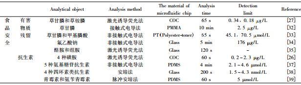 表 1 微流控芯片在食品安全与环境分析中的应用