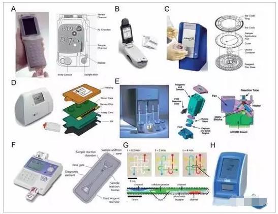 微流控与体外诊断