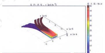 图2并行叠片的微混合器仿真结果