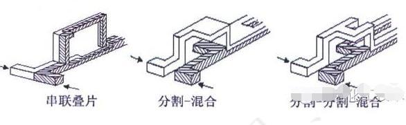图3分流合并式混合器原理