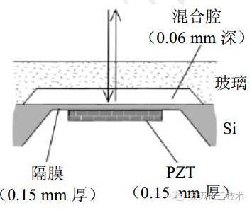 (b)混合腔截面示意图(激光多普勒干涉)图8超声制动混合器