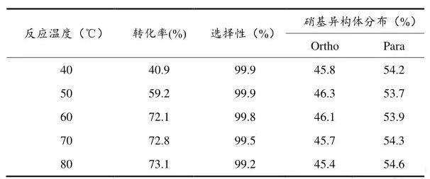 表3.1 反应温度对邻二甲苯硝化的影响