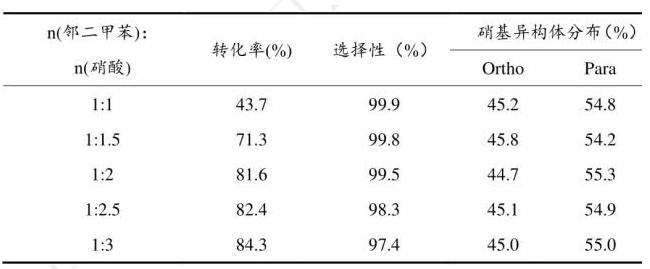 表3.2 微反应器内硝酸用量对邻二甲苯硝化的影响