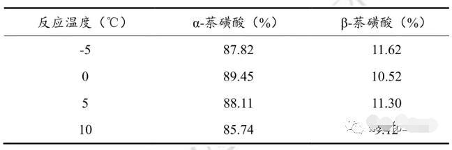 反应温度对反应产物α-萘磺酸含量的影响