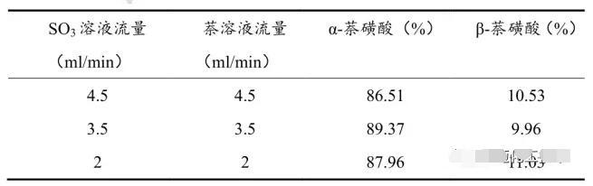 进料流量对反应产物α-萘磺酸含量的影响