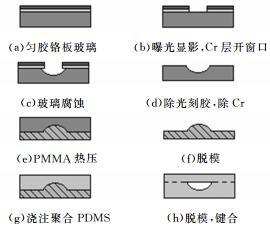 图1 PMMA模具与 PDMS微流控芯片制作流程示意图
