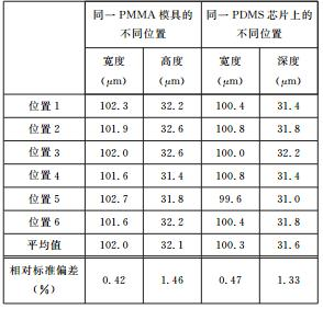 PMMA模具与 PDMS芯片上微通道的一致性分析