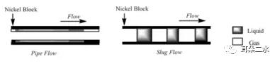 图3 环状流与弹状流动示意图