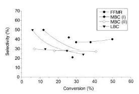 图3转化率选择性关系图