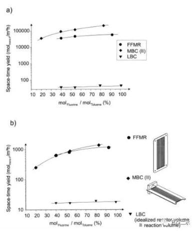 图4三种反应器时空收率和反应摩尔比关系图