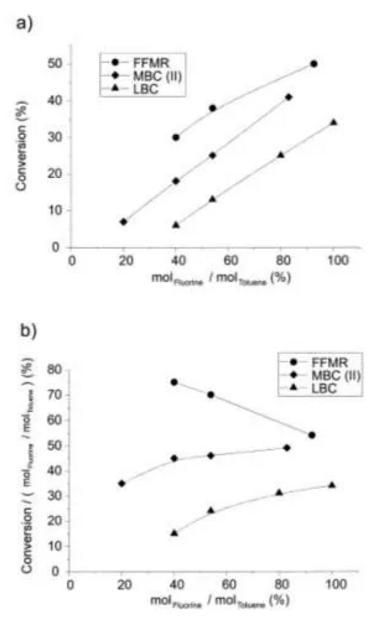 图5三种反应器转化率和效率因子随反应摩尔比关系