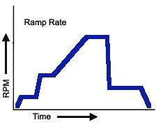 匀胶过程中基片的加速度也会对胶膜的性能产生影响