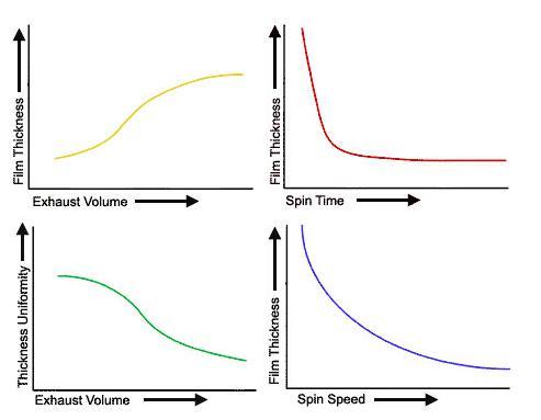 匀胶工艺数据图表