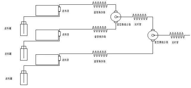 图3二乙炔基苯合成实验流程