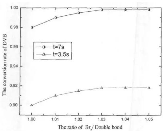 图5物料配比对二乙烯基苯转化率的影响