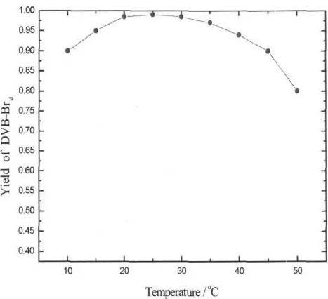图6反应温度对溴化反应收率的影响