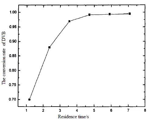 图7停留时间对原料转化率的影响