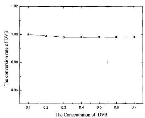 图8二乙烯基苯浓度对其转化率的影响