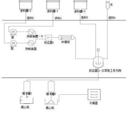 图3 展示了使用在精细化工/制药行业的综合微反应单元的多功能流