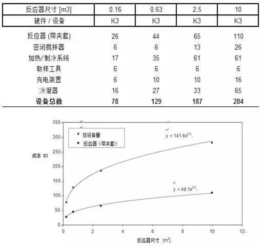 图4 硬件成本与反应器尺寸之间的关系