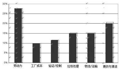 图5 精细化工厂基于竞争分析基础上的运营支出费用分布