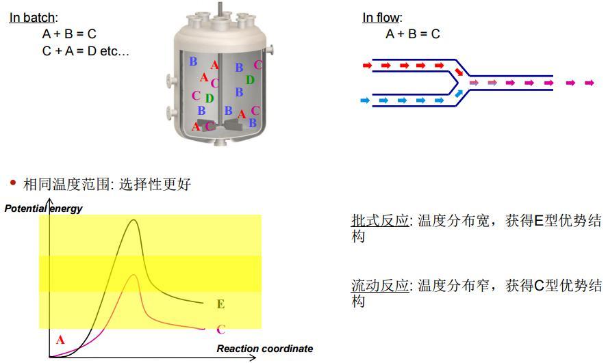 微反应器清洁的反应