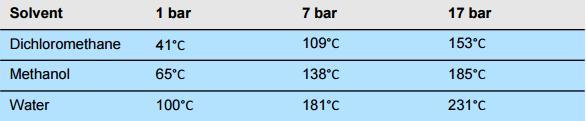 流动化学系统易于加压,可加热到溶剂沸点以上,这称作: super-heating。