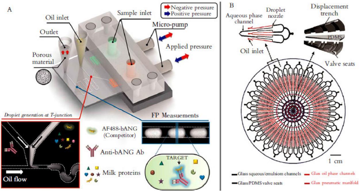 图 2液滴微流控应用于分子检测