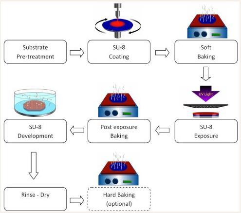 PDMS微流控芯片SU-8硅片模具制作流程图