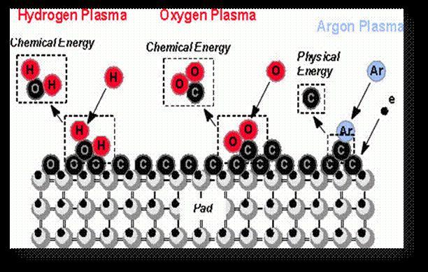 图四为挥发性的气体由抽真空装置排出和材料已经完成表面处理图