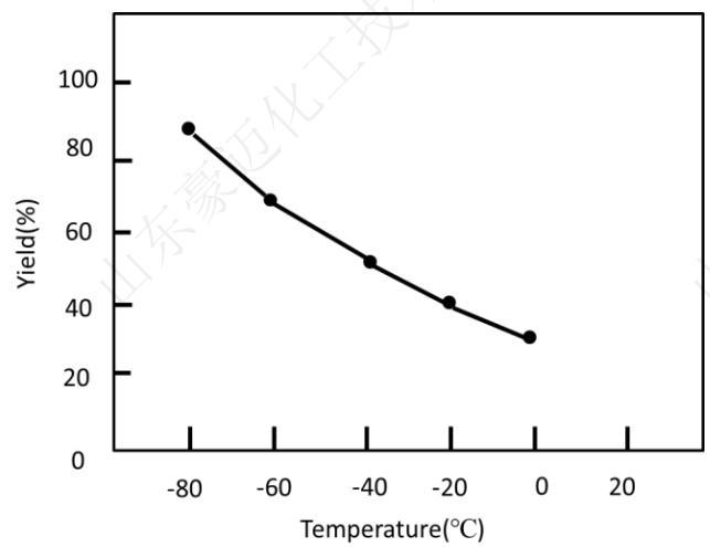 图3常规锂卤交换反应随温度变化的产率分布图