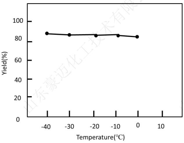 图4微反应器中锂卤交换反应随温度变化的产率分布图