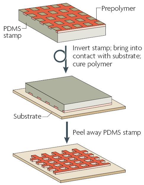 图6 转移微模塑技术的过程