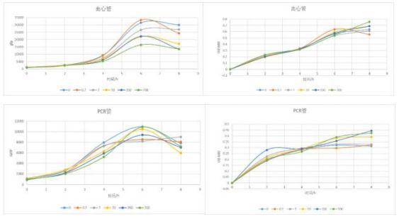 本次的阿拉伯糖的诱导试验:离心管和 PCR 管内大肠杆菌的生长曲线和荧光曲线 图 3 以前的阿拉伯糖的诱导实验:96 孔板内大肠杆菌的荧光曲线