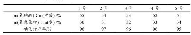 表1 原料配比对碘化钾产率的影响