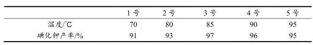 表2 反应温度对碘化钾产率的影响