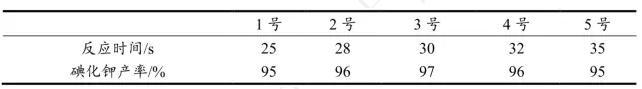 表3 反应时间对碘化钾产率的影响