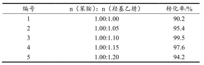 表1 投料比例对反应结果的影响