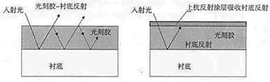图2顶部抗反射涂层[2]