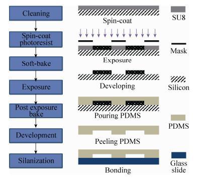 图 3 微流控芯片制备工艺