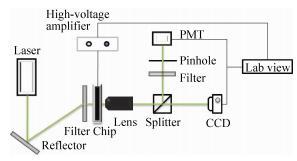 图1液滴微流控芯片整合控制系统示意图