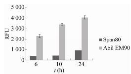 图4表面活性剂对微液滴内细胞活性的影响