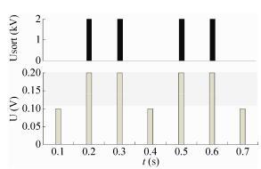 图7谷氨酸微液滴的荧光检测与分选