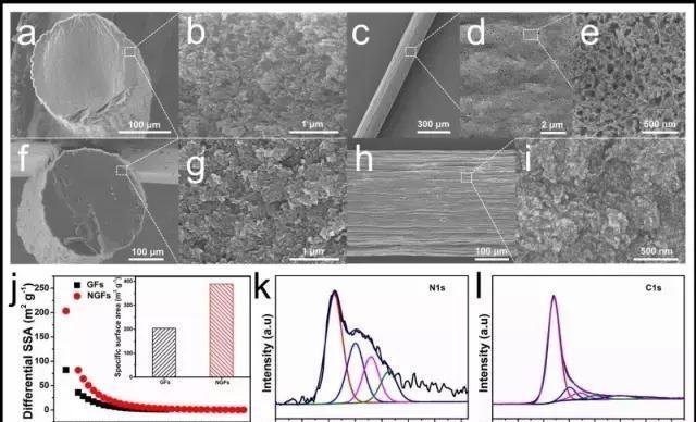 a)-e)N-doped MGFs断面和表面的低倍和高倍SEM照片; f)-i) 纯MGFs断面和表面的低倍和高倍SEM照片;j)纤维电极材料孔结构表征;N-dopedMGFs材料的XPS表征,k)氮特征峰,l)碳特征峰。