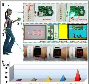 a)将N-doped MGFs电容器串并联集成在柔性和织物基底上为视听电子供能;b)不同视听电子所需的电流值。