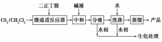 图2微通道反应器制备二丁基二硫代氨基甲酸酯流程