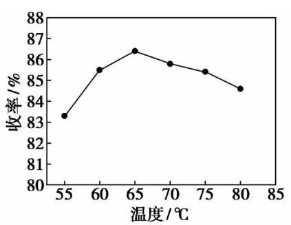 图5 反应温度对收率的影响