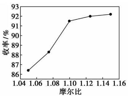 物料摩尔比对反应的影响