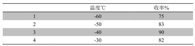 表一 温度对反应结果的影响